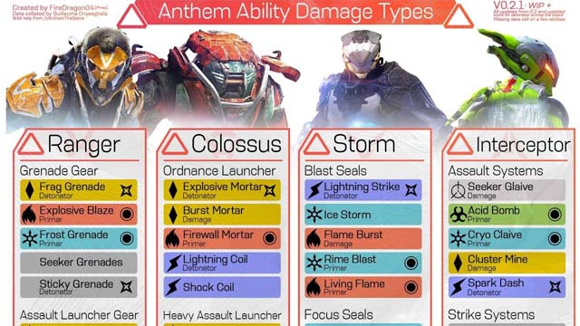 Anthem Combo Guide: How The Combo System Works And How to